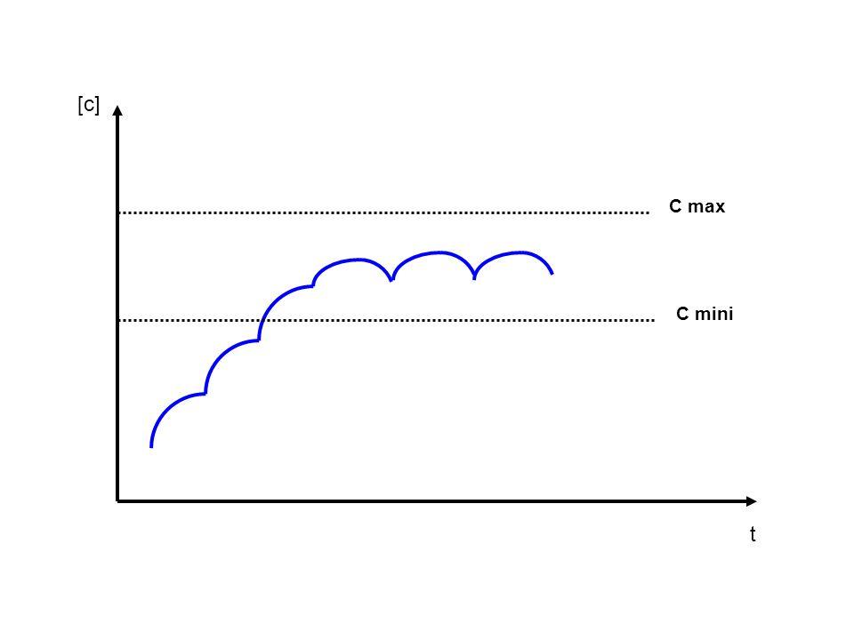 [c] C max C mini t